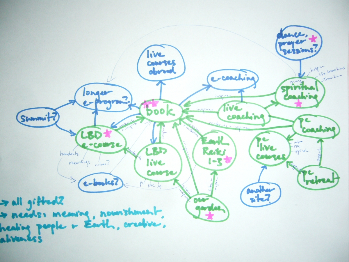 coaching, mind-map